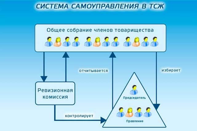 О создании ТСЖ: как сделать, кто может быть председателем в многоквартирном доме
