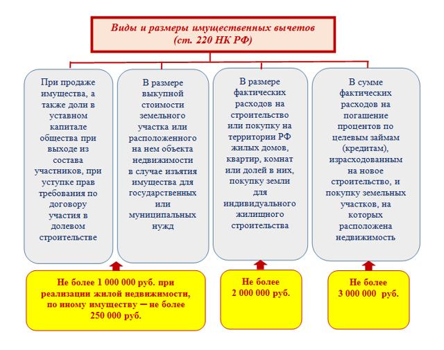 Виды налоговых вычетов по НДФЛ - перечень вычетов и инструкции по получению