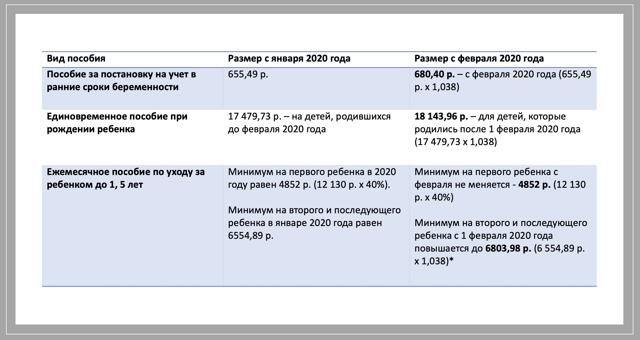 О пособиях по уходу за ребенком: минимальный и максимальный размер выплат