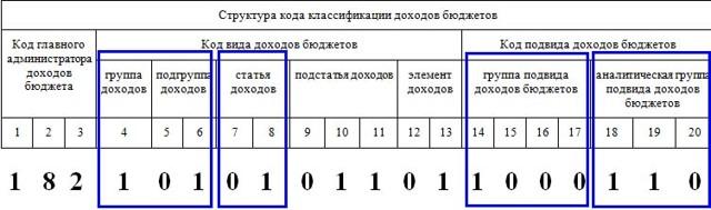 Как узнать код бюджетной классификации для 3-НДФЛ для налоговго вычета