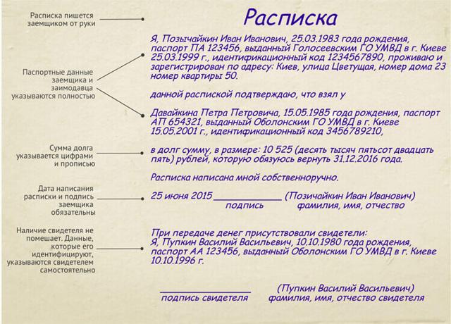 Имеет ли расписка юридическую силу: является ли доказательством в суде, ГК РФ