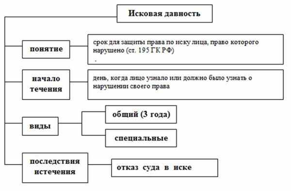 Об исковой давности в гражданском праве: сроки, понятие по кодексу ГПК РФ