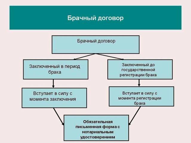 Квартиры купленные до брака: что будет при разводе, делится или нет, раздел