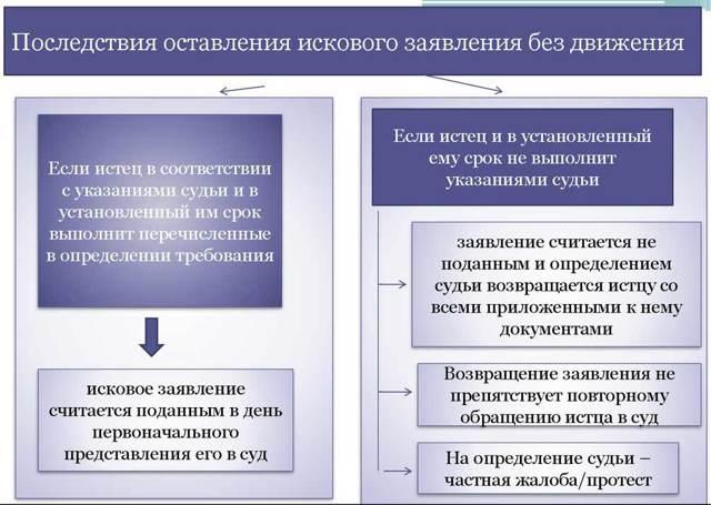 Об оставлении иска без рассмотрения в ГПК: ходатайство в гражданском процессе