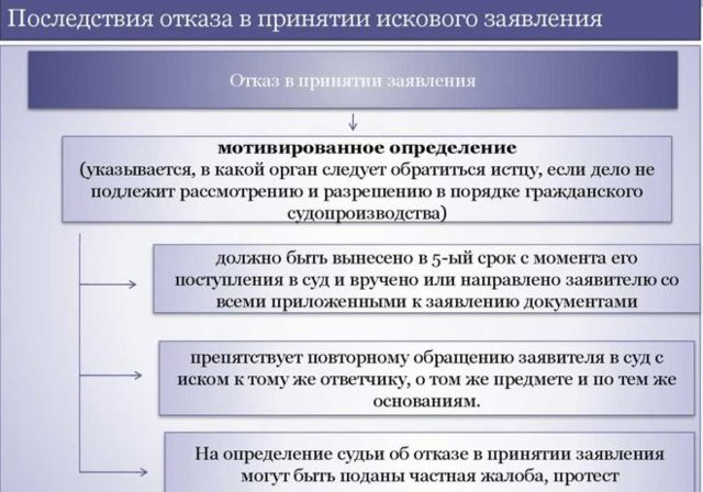 О встречном иске в АПК РФ: условия подачи искового заявления, как написать, образец