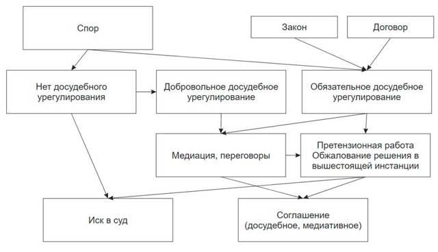 Досудебные претензии: как написать письмо, образец составления урегулирования