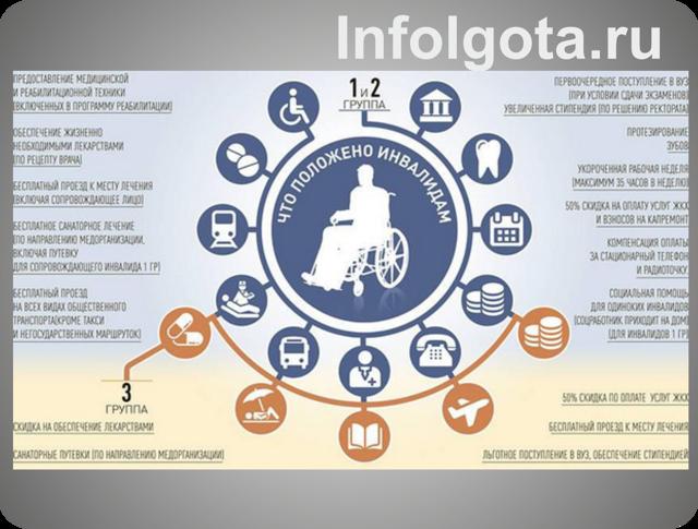 О льготах инвалидам 2 группы: что положено, субсидии, социальная помощь