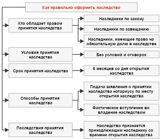 О принятии наследства: когда признается принадлежащим наследнику, переход права
