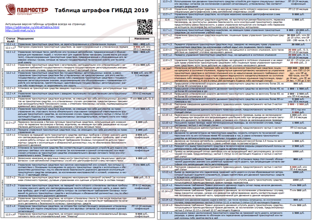 Штрафы ГИБДД в 2018: таблица, сумма штрафов, законы, каков минимальный штраф