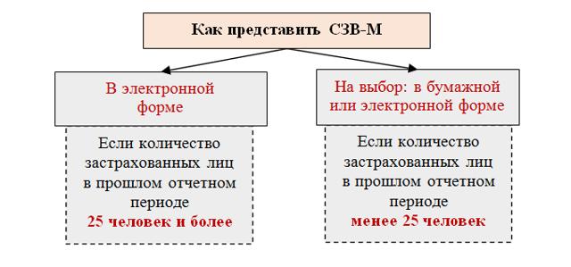 Корректировка СЗВ-М, добавить сотрудника без штрафа - как это правильно сделать