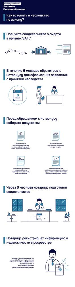 Открыть наследственное дело у нотариуса: документы, ходатайство, справка
