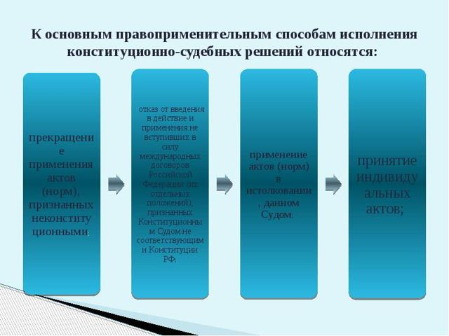 Об исполнении решений суда в ГПК РФ: порядок и способы в гражданском процессе
