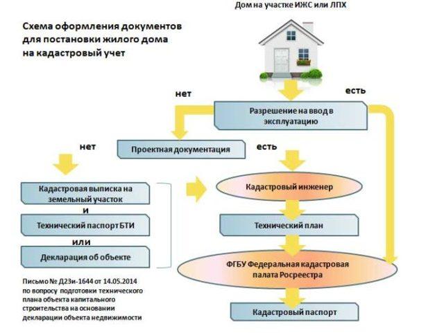 Оформление дома в собственность: как зарегистрировать на земельном участке