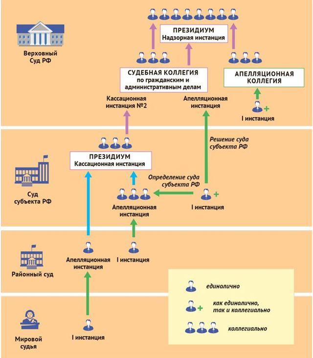 Об апелляционном суде: что это такое в России, определение, какая инстанция