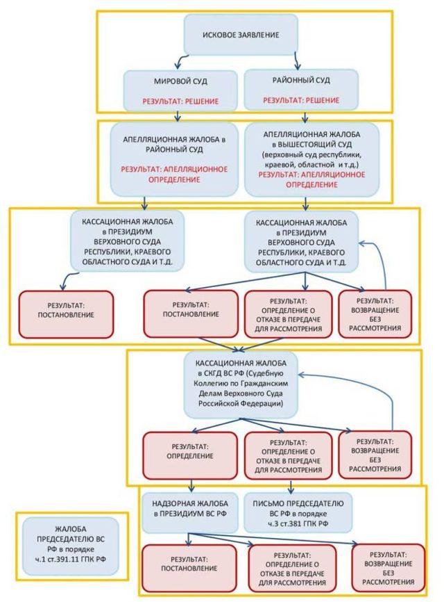 Обжалование решений суда по гражданским делам: что это, сроки, порядок и стадии