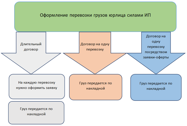 Договора на оказание транспортных услуг: образец типового по грузоперевозкам